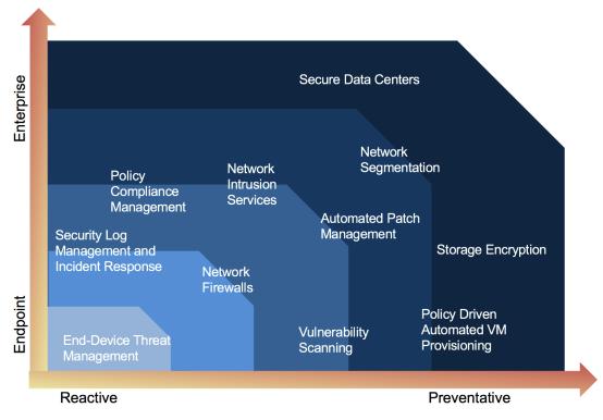 Proactive vs. reactive threat management